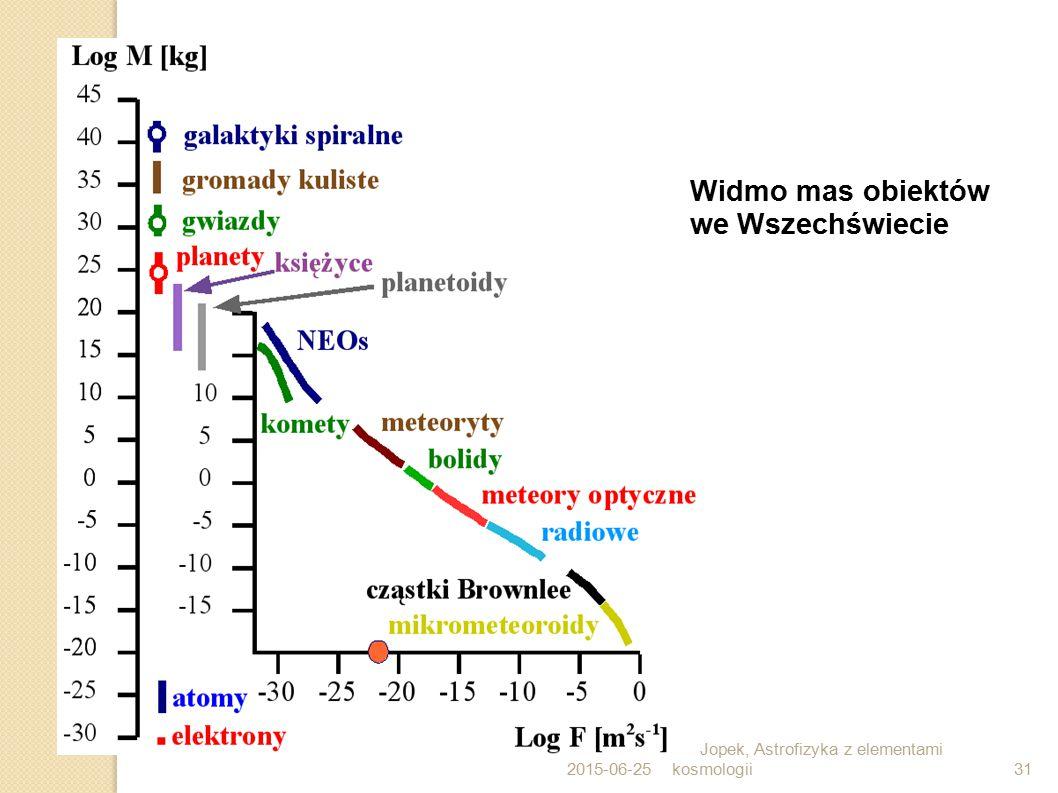 2015-06-25 T.J.Jopek, Astrofizyka z elementami kosmologii31 Widmo mas obiektów we Wszechświecie