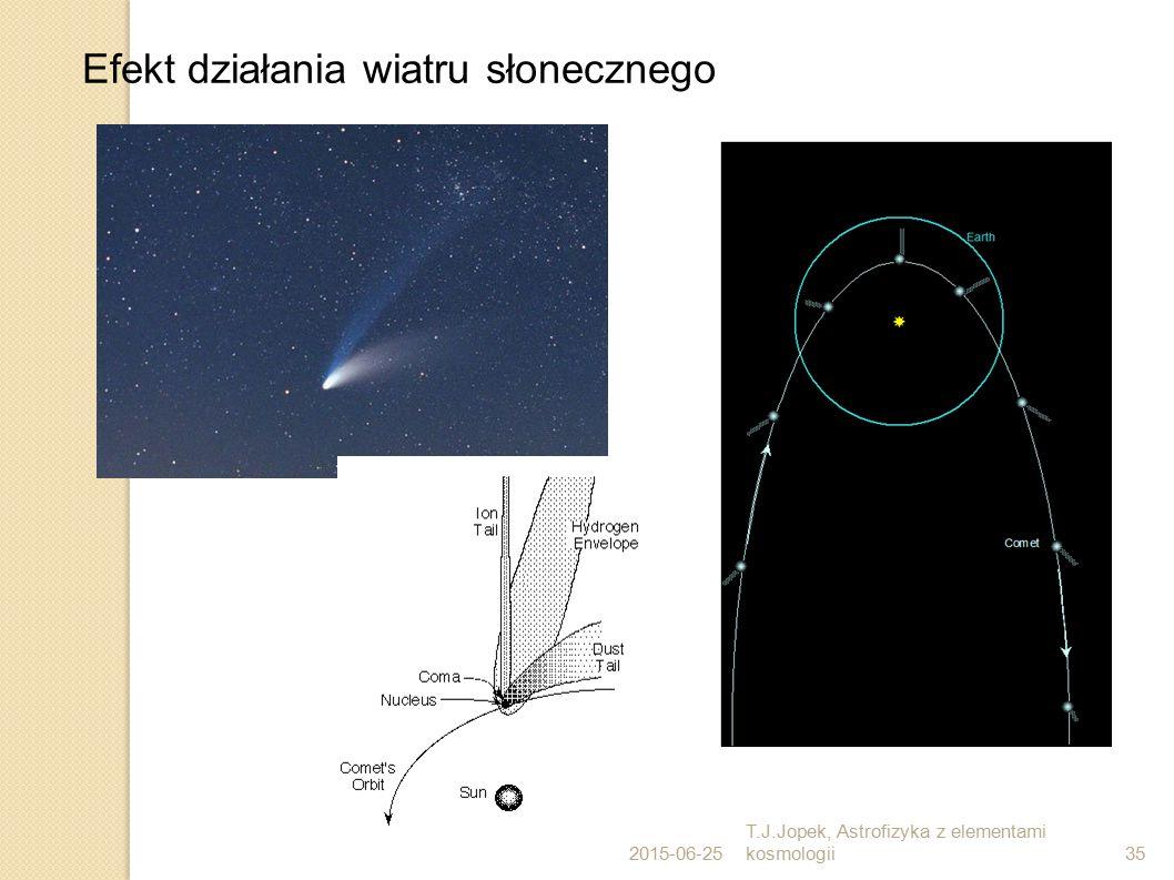 2015-06-25 T.J.Jopek, Astrofizyka z elementami kosmologii35 Efekt działania wiatru słonecznego