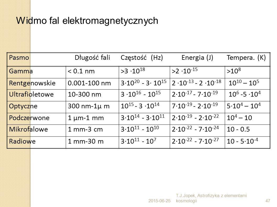 2015-06-25 T.J.Jopek, Astrofizyka z elementami kosmologii47 PasmoDługość faliCzęstość (Hz)Energia (J)Tempera. (K) Gamma< 0.1 nm>3 ·10 18 >2 ·10 -15 >1