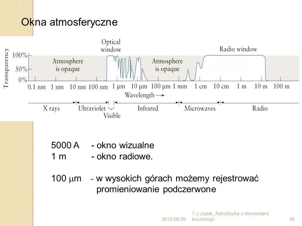 2015-06-25 T.J.Jopek, Astrofizyka z elementami kosmologii48 Okna atmosferyczne 5000 A - okno wizualne 1 m - okno radiowe. 100  m - w wysokich górach