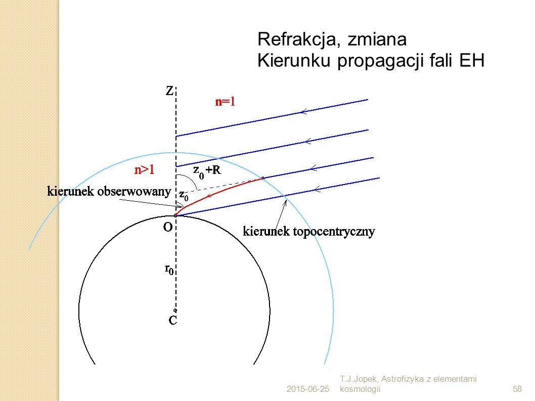 2015-06-25 T.J.Jopek, Astrofizyka z elementami kosmologii58 Refrakcja, zmiana Kierunku propagacji fali EH