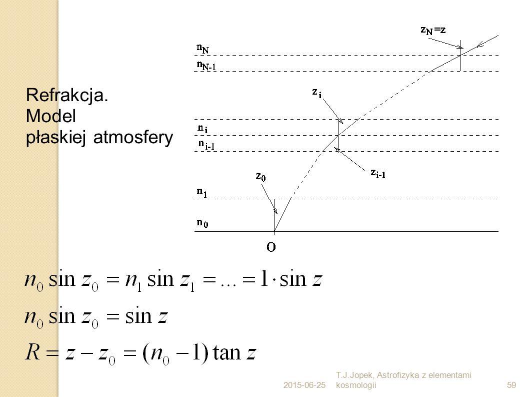 2015-06-25 T.J.Jopek, Astrofizyka z elementami kosmologii59 Refrakcja. Model płaskiej atmosfery