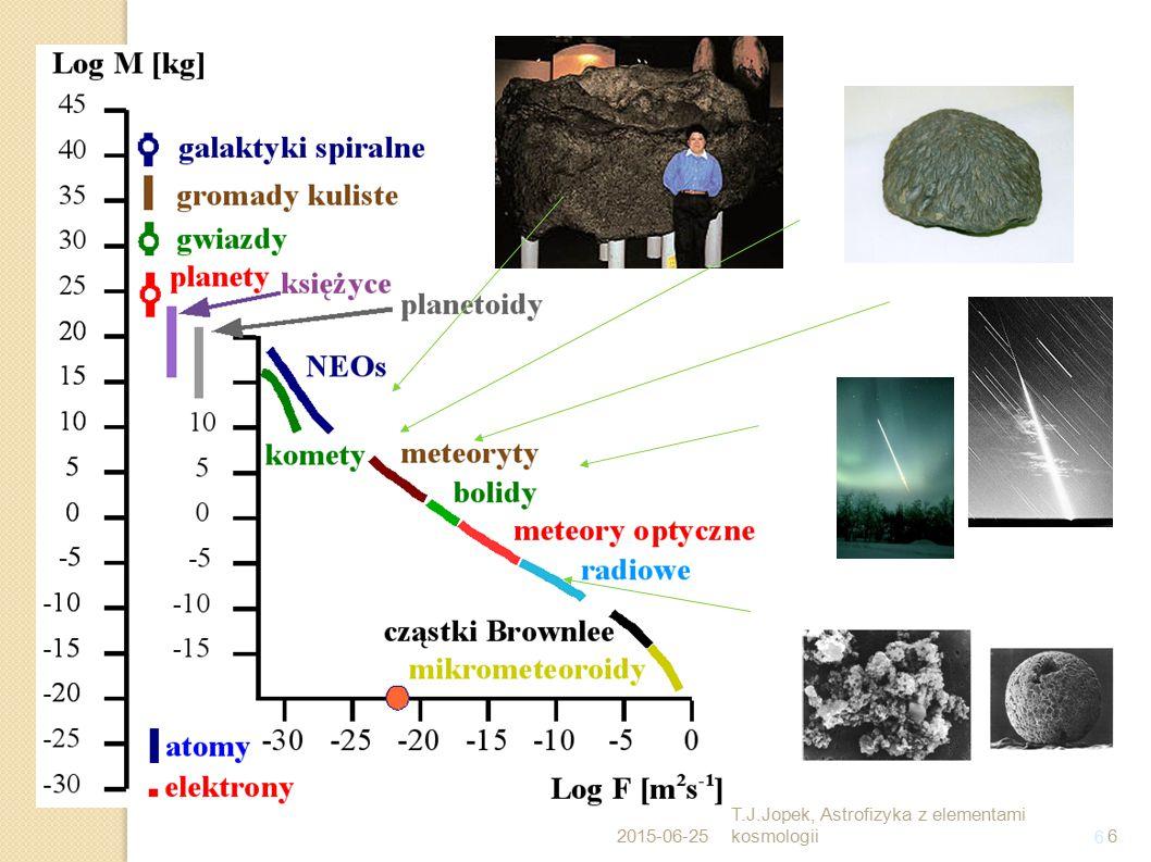 7 Zjawisko meteoru Energia kinetyczna super bolidów  energii wybuchów jądrowych 2015-06-25 T.J.Jopek, Astrofizyka z elementami kosmologii7