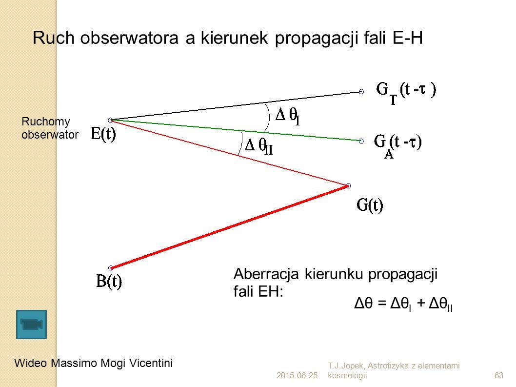 2015-06-25 T.J.Jopek, Astrofizyka z elementami kosmologii63 Ruch obserwatora a kierunek propagacji fali E-H Aberracja kierunku propagacji fali EH: Ruc