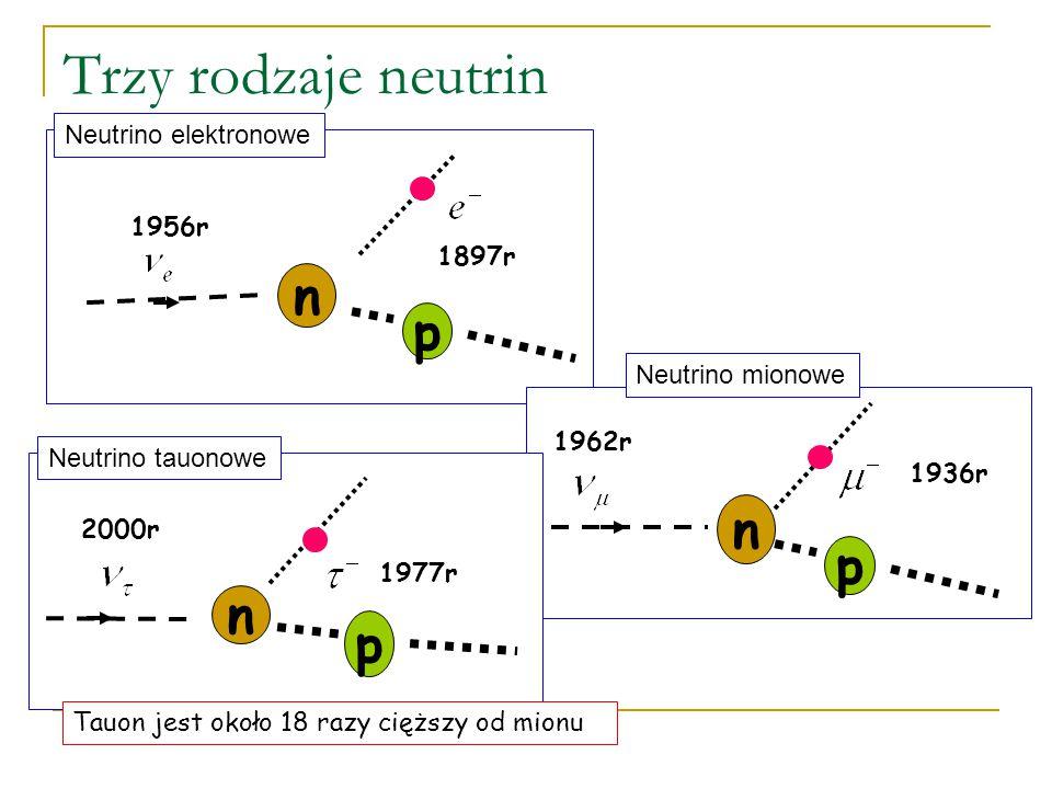 Jak rozpoznać cząstkę Potrafimy rozpoznać z jaką cząstką mamy do czynienia po tym w jaki sposób została wyprodukowana, lub jak oddziałuję. Ewentualnie