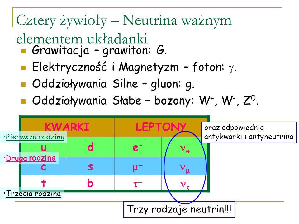 Jak oddziałują n p W+W+ n p W-W- n,p,e Z0Z0 oddziaływanie z wyminą ładunkuoddziaływania neutralne S.