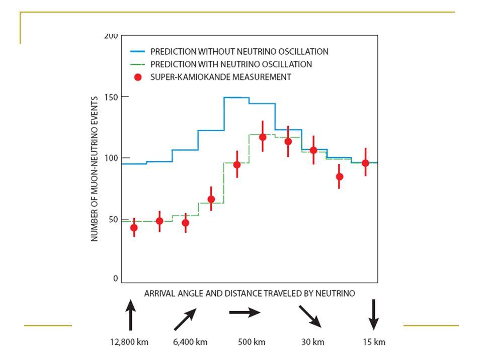 SK – rozwiązuje problem anomalii neutrin atmosferycznych Rozpatrzono około 4700 zmierzonych przypadków, zebranych w ciągu 537 dni.
