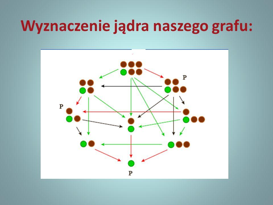 Wyznaczenie jądra naszego grafu: