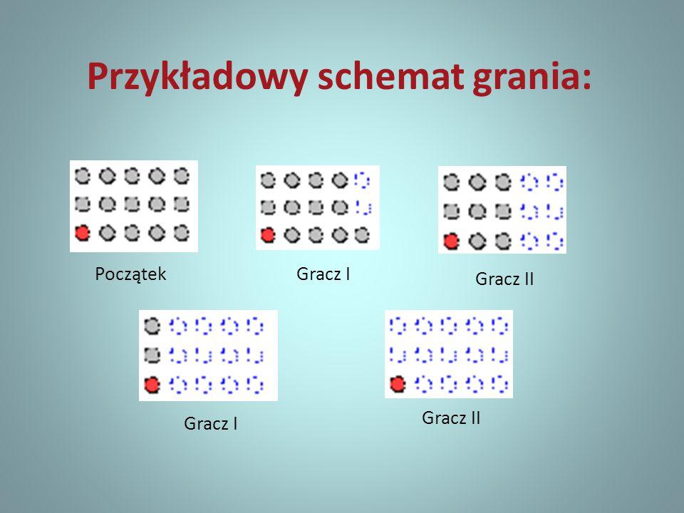 Przykładowy schemat grania: PoczątekGracz I Gracz II Gracz I Gracz II