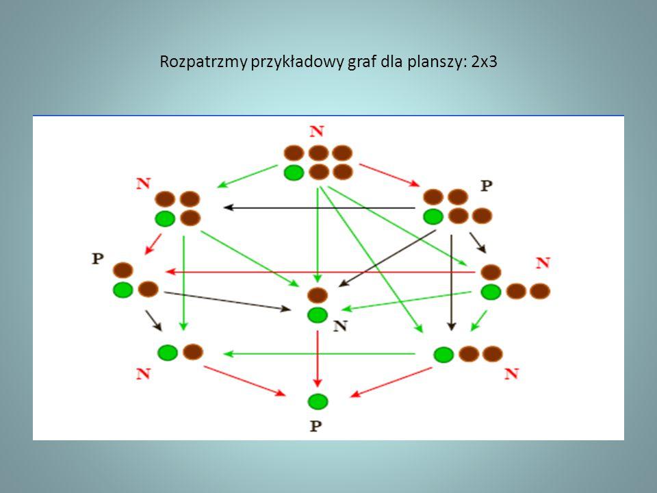 Rozpatrzmy przykładowy graf dla planszy: 2x3
