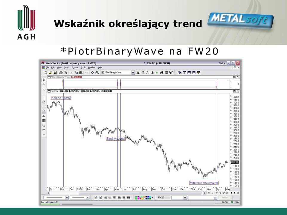 Wskaźnik określający trend *PiotrBinaryWave na FW20