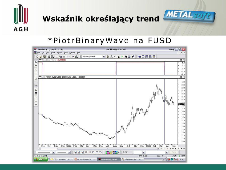 Wskaźnik określający trend *PiotrBinaryWave na FUSD