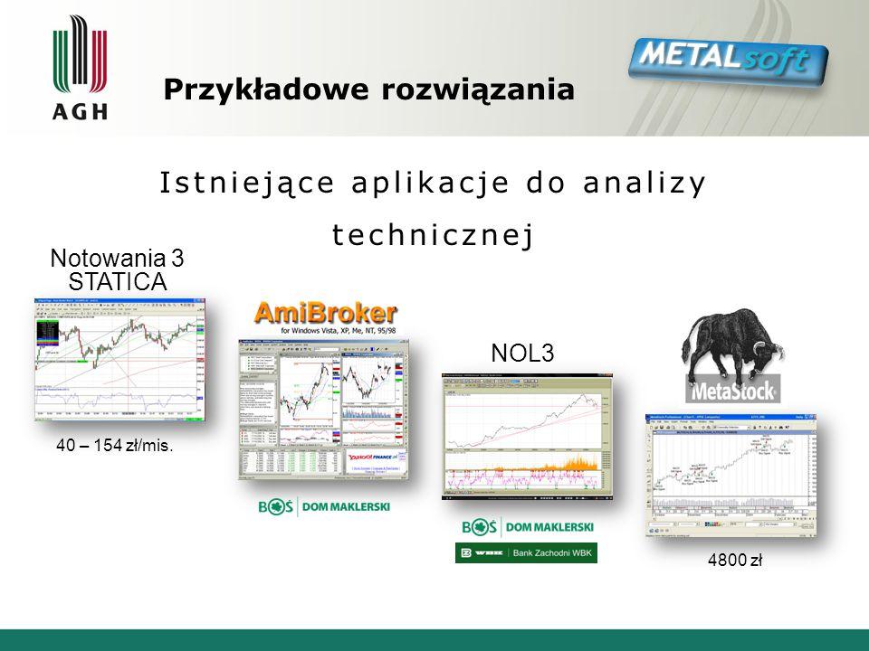Przykładowe rozwiązania Istniejące aplikacje do analizy technicznej Notowania 3 STATICA NOL3 4800 zł 40 – 154 zł/mis.