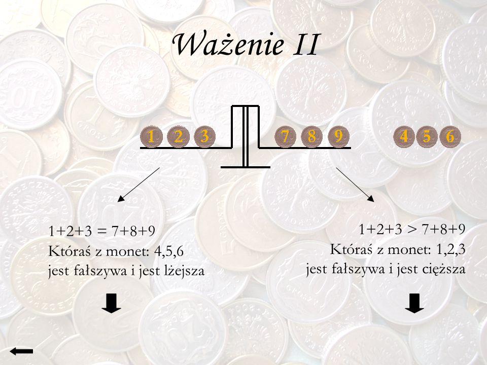 Ważenie II 1+2+3 = 7+8+9 Któraś z monet: 4,5,6 jest fałszywa i jest lżejsza 1+2+3 > 7+8+9 Któraś z monet: 1,2,3 jest fałszywa i jest cięższa