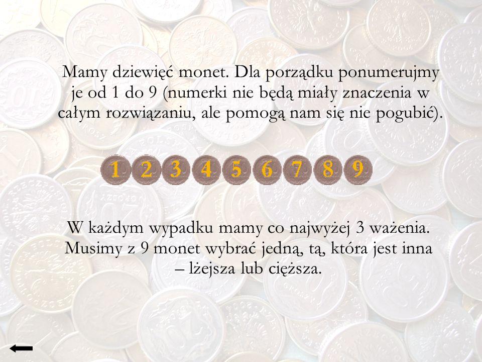 Ważenie II 1+2+3 = 7+8+9 Któraś z monet: 4,5,6 jest fałszywa i jest cięższa 1+2+3 < 7+8+9 Któraś z monet: 1,2,3 jest fałszywa i jest lżejsza