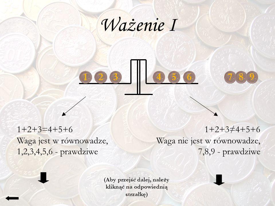Ważenie I 1+2+3=4+5+6 Waga jest w równowadze, 1,2,3,4,5,6 - prawdziwe 1+2+3≠4+5+6 Waga nie jest w równowadze, 7,8,9 - prawdziwe (Aby przejść dalej, na