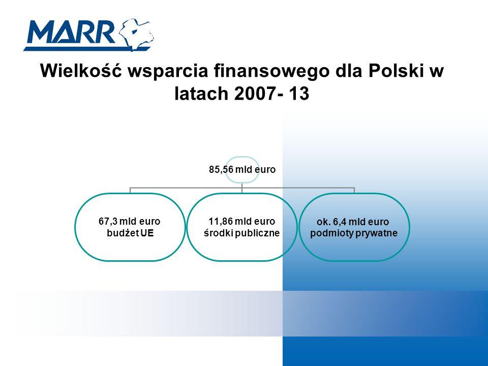 Wielkość wsparcia finansowego dla Polski w latach 2007- 13 85,56 mld euro 67,3 mld euro budżet UE 11,86 mld euro środki publiczne ok.