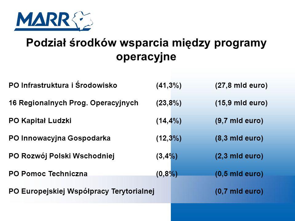 Podział środków wsparcia między programy operacyjne PO Infrastruktura i Środowisko (41,3%)(27,8 mld euro) 16 Regionalnych Prog.