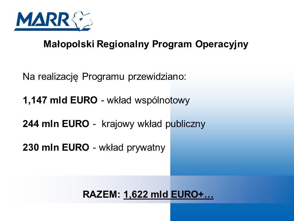 Małopolski Regionalny Program Operacyjny Na realizację Programu przewidziano: 1,147 mld EURO - wkład wspólnotowy 244 mln EURO - krajowy wkład publiczny 230 mln EURO - wkład prywatny RAZEM: 1,622 mld EURO+…