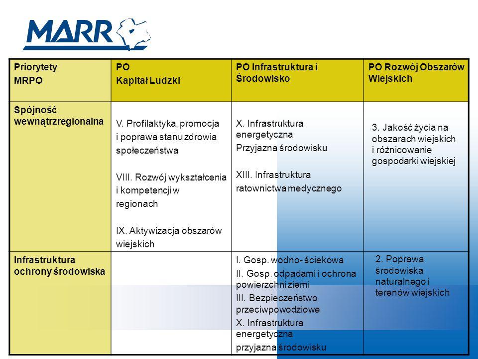 Priorytety MRPO PO Kapitał Ludzki PO Infrastruktura i Środowisko PO Rozwój Obszarów Wiejskich Spójność wewnątrzregionalna V.