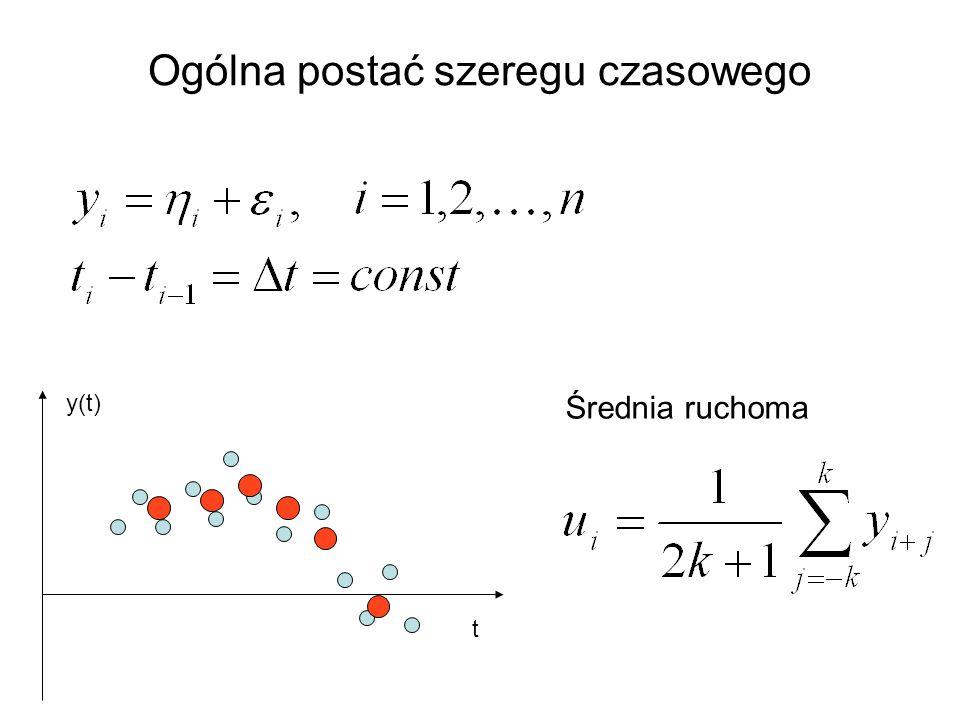 Ogólna postać szeregu czasowego Średnia ruchoma t y(t)
