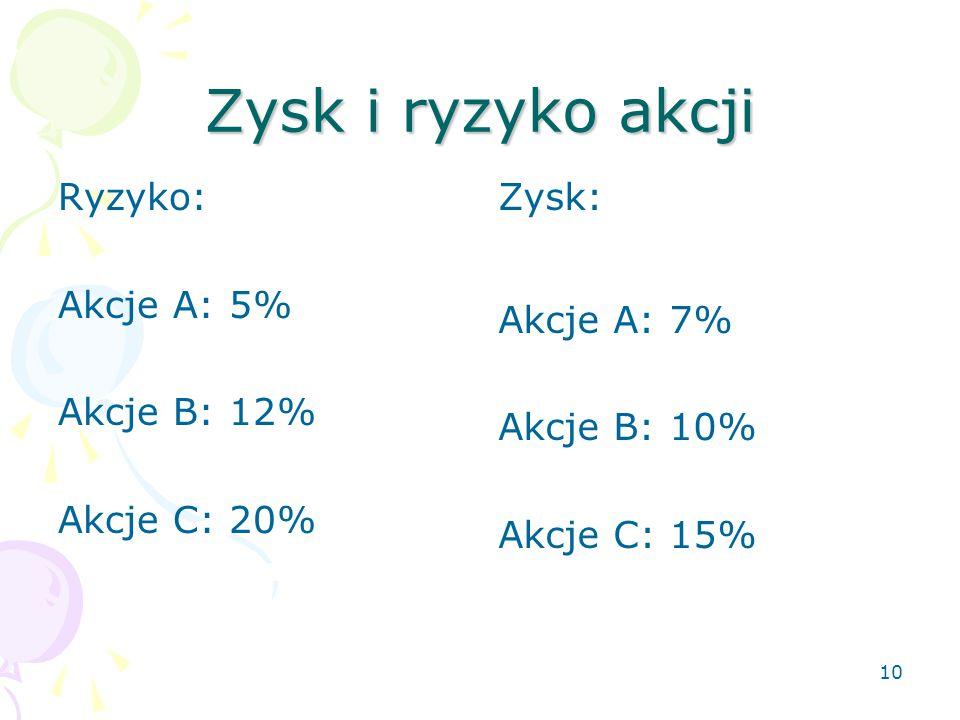 9 Wybór spółki na podstawie oczekiwanego ryzyka, ang. expected risk Akcje A: 5% Akcje B: 12% Akcje C: 20%