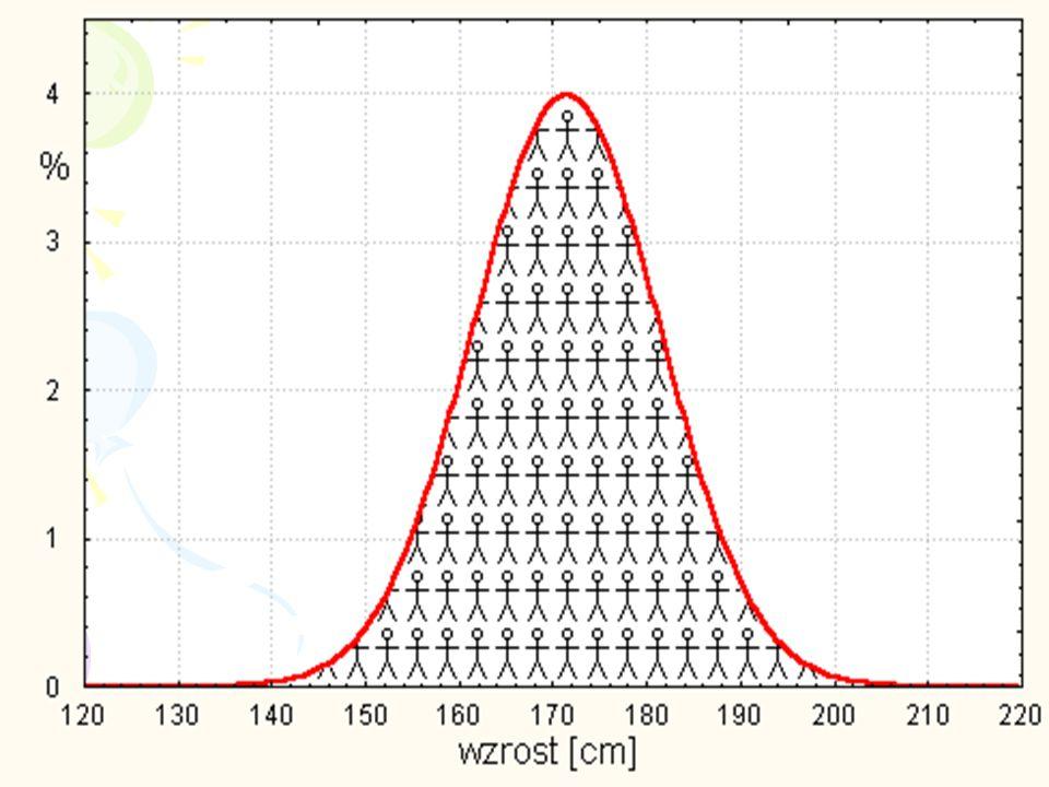 18 TWIERDZENIE Jeżeli badana cecha (np.kurs akcji) ma rozkład normalny, to jej wartość będzie równa: -średniej +/- 1 odchylenie standardowe z 68% praw