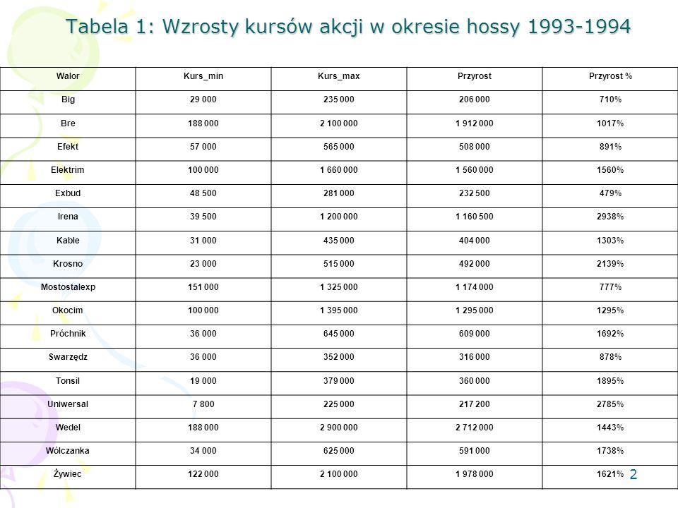 1 Powojenna historia giełdy Pierwsze notowanie: 16.04.1991 – pięć spółek; Lata 1991-1992: zastój – 11 nowych spółek w końcu roku 1992; Luty 1993 – NBP