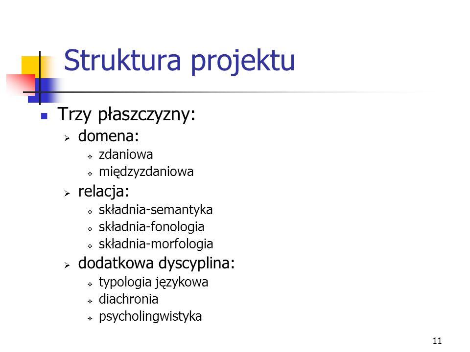11 Struktura projektu Trzy płaszczyzny:  domena:  zdaniowa  międzyzdaniowa  relacja:  składnia-semantyka  składnia-fonologia  składnia-morfolog