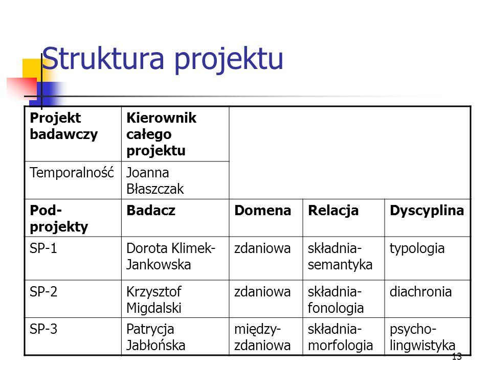 13 Struktura projektu Projekt badawczy Kierownik całego projektu TemporalnośćJoanna Błaszczak Pod- projekty BadaczDomenaRelacjaDyscyplina SP-1Dorota K