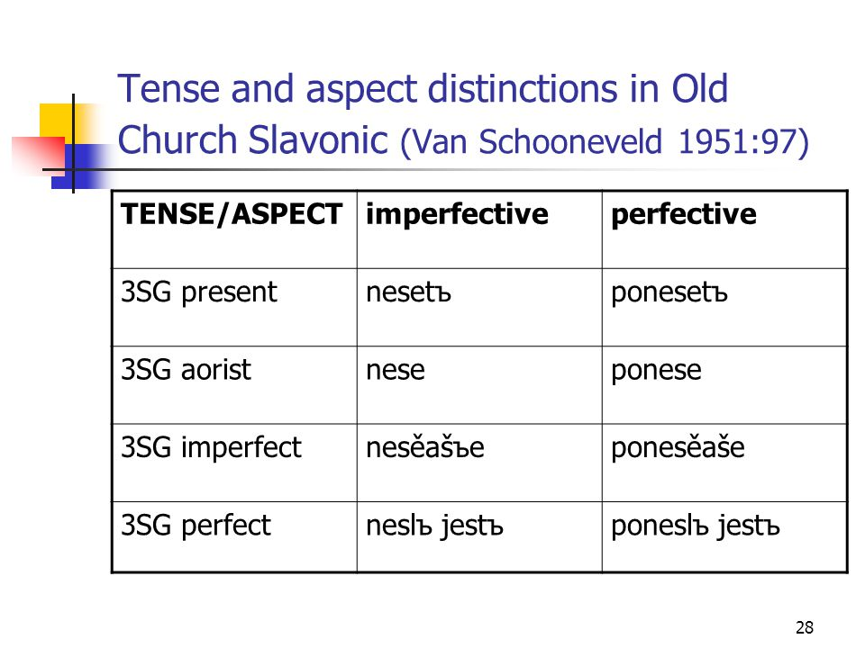 28 Tense and aspect distinctions in Old Church Slavonic (Van Schooneveld 1951:97) TENSE/ASPECTimperfectiveperfective 3SG presentnesetъponesetъ 3SG aoristneseponese 3SG imperfectnesěašъeponesěaše 3SG perfectneslъ jestъponeslъ jestъ
