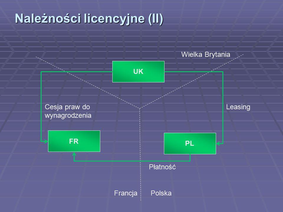 Należności licencyjne (II) Wielka Brytania Francja Polska FR UK PL LeasingCesja praw do wynagrodzenia Płatność