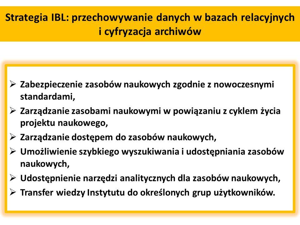 Strategia IBL: przechowywanie danych w bazach relacyjnych i cyfryzacja archiwów  Zabezpieczenie zasobów naukowych zgodnie z nowoczesnymi standardami,  Zarządzanie zasobami naukowymi w powiązaniu z cyklem życia projektu naukowego,  Zarządzanie dostępem do zasobów naukowych,  Umożliwienie szybkiego wyszukiwania i udostępniania zasobów naukowych,  Udostępnienie narzędzi analitycznych dla zasobów naukowych,  Transfer wiedzy Instytutu do określonych grup użytkowników.