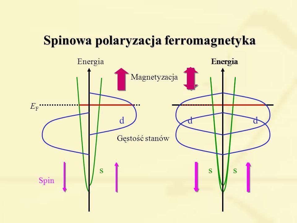Spinowa polaryzacja ferromagnetyka Gęstość stanów Energia d s d s Magnetyzacja Energia d s Spin EFEF