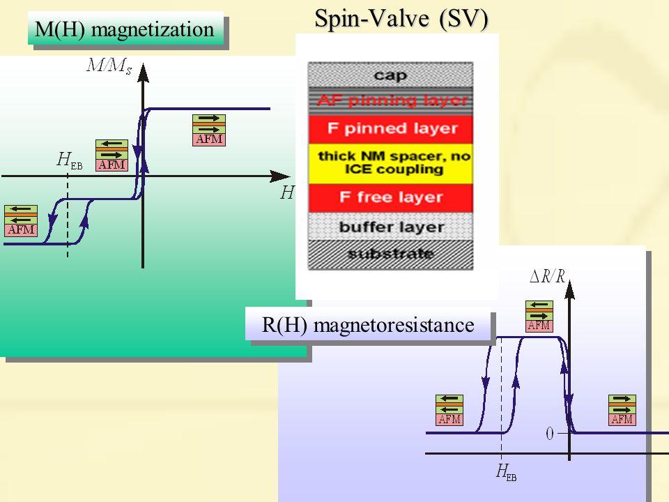 Spin-Valve (SV) M(H) magnetization R(H) magnetoresistance