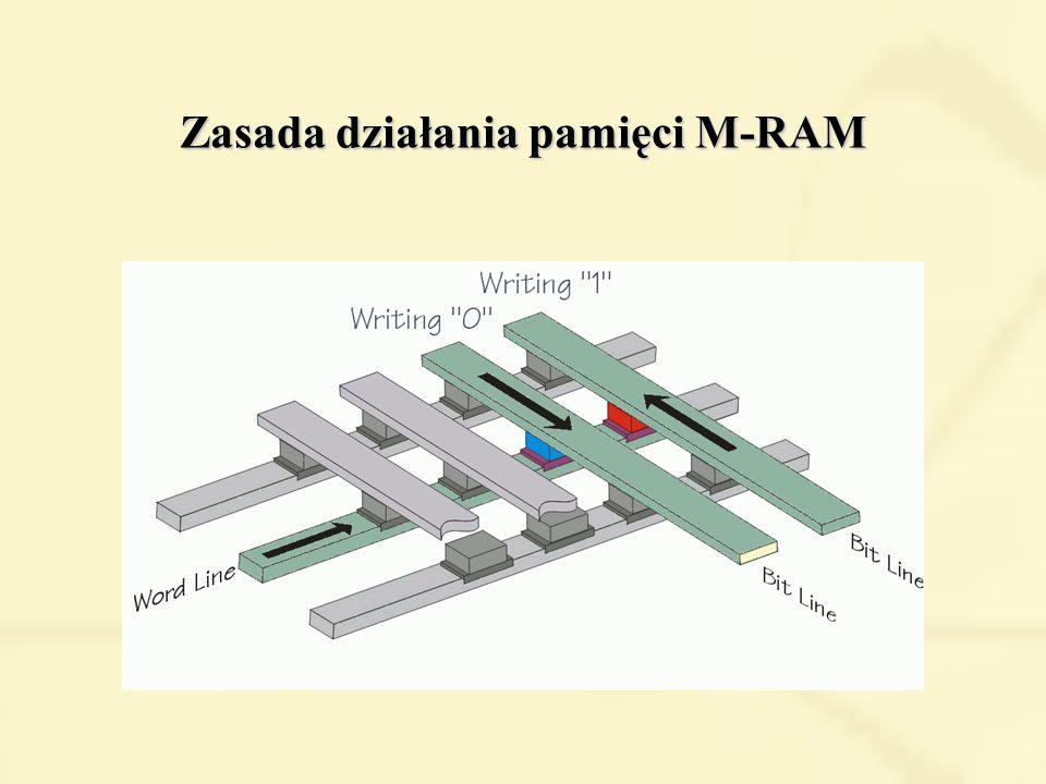 Zasada działania pamięci M-RAM