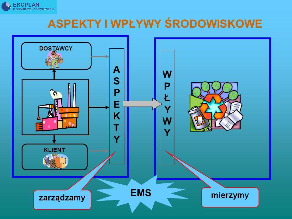 Organizacja powinna ustanowić, wdrożyć i utrzymywać procedurę/y: a.identyfikowania AŚ – związanych z jej działaniami, wyrobami i usługami w ramach zakresu EMS – które może nadzorować i na które może wpływać, biorąc pod uwagę planowane lub nowe przedsięwzięcia albo nowe modyfikowane działania, wyroby i usługi oraz b.określenia tych AŚ, które mają lub mogą mieć znaczący/e wpływ/y na środowisko.