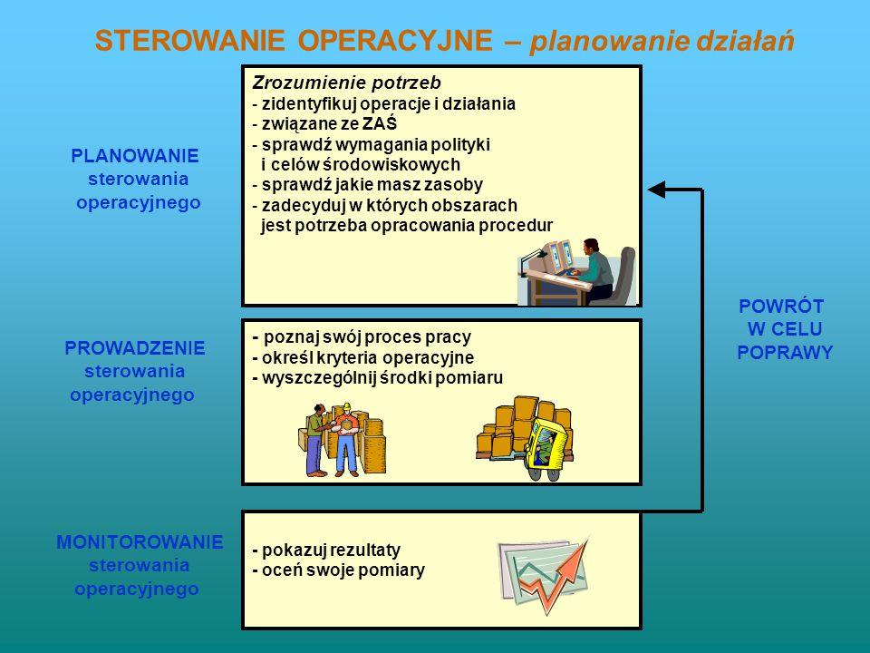 Organizacja powinna zidentyfikować i planować te operacje, które są związane ze zidentyfikowanymi, ZAŚ zgodnie z jej polityką, celami i zadaniami środ