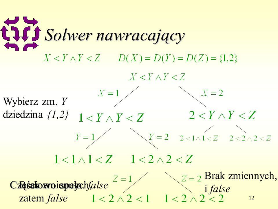 12 Solwer nawracający Choose var X domain {1,2} Wybierz zm.
