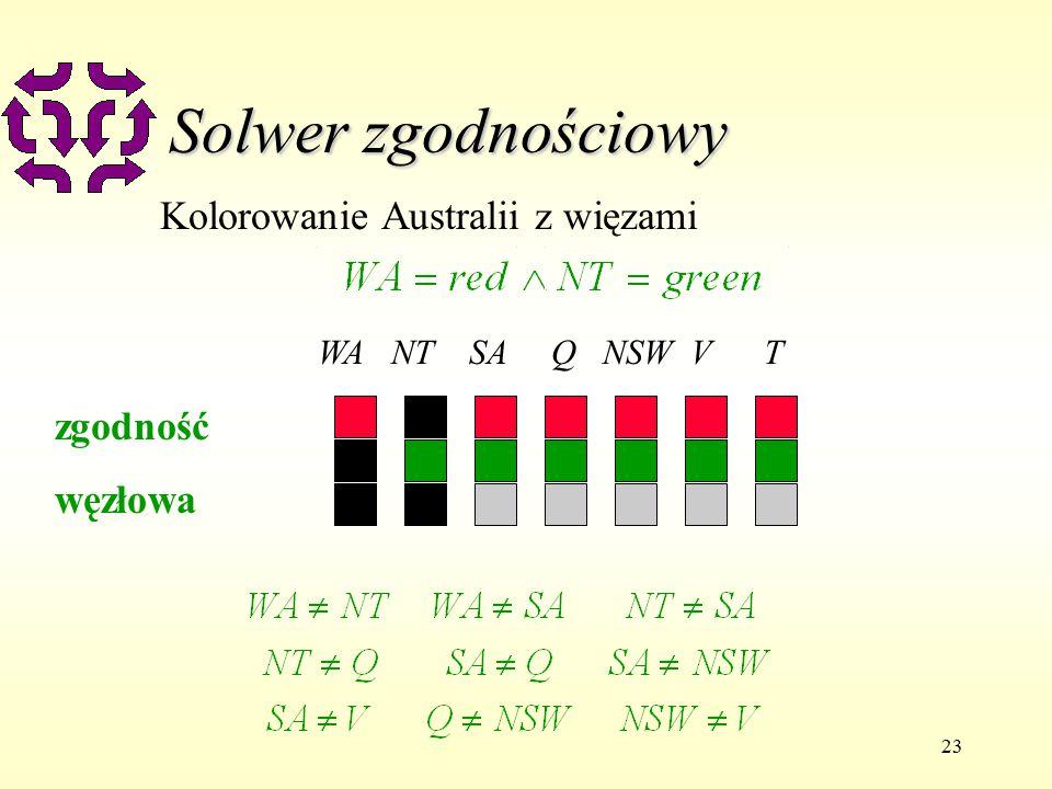 23 Solwer zgodnościowy Kolorowanie Australii z więzami WA NT SA Q NSW V T zgodność węzłowa