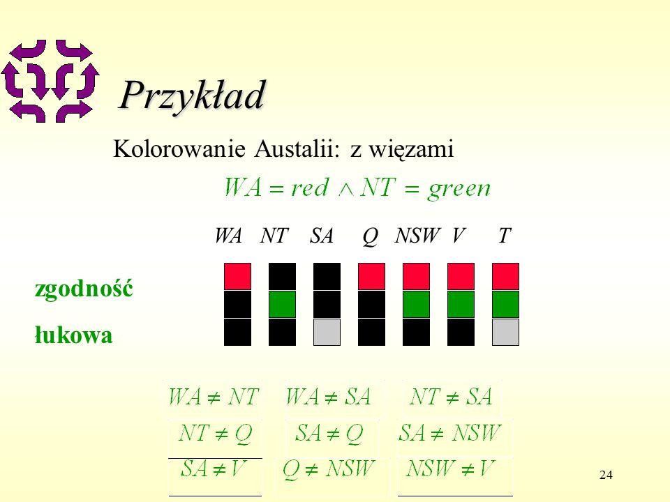 24 Przykład Kolorowanie Austalii: z więzami WA NT SA Q NSW V T zgodność łukowa