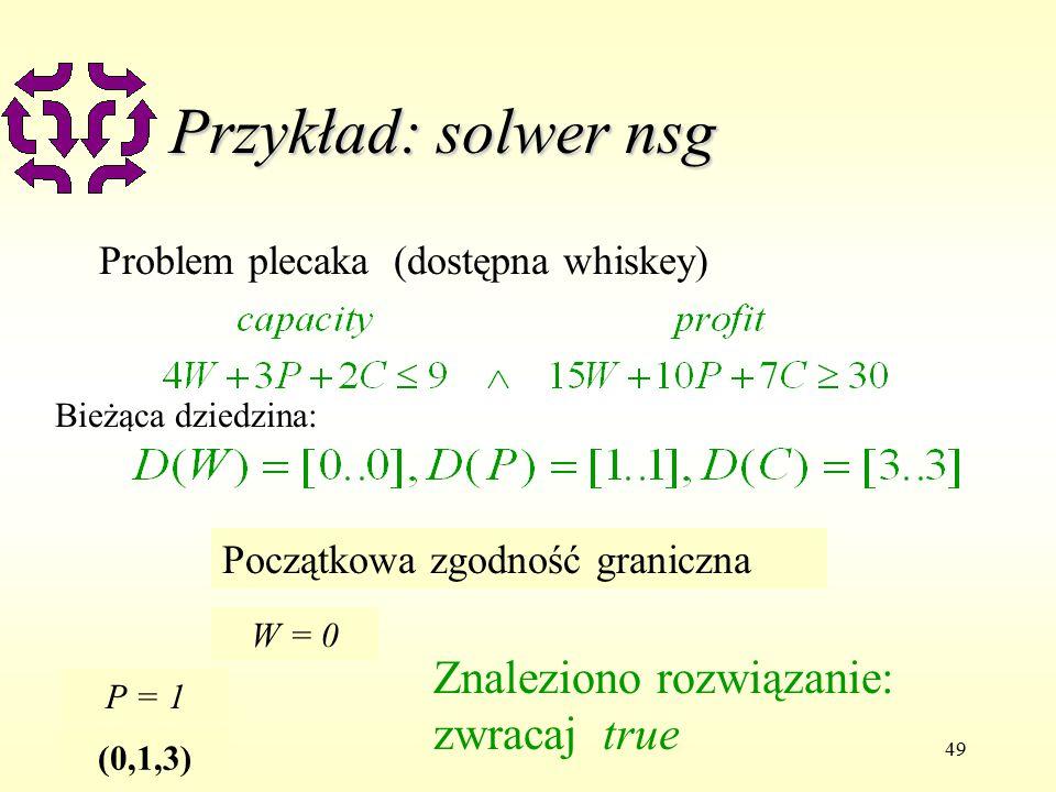 49 Przykład: solwer nsg Problem plecaka (dostępna whiskey) Bieżąca dziedzina: Początkowa zgodność graniczna W = 0 P = 1 (0,1,3) Znaleziono rozwiązanie: zwracaj true