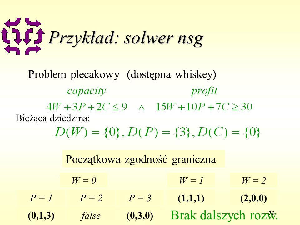 50 Przykład: solwer nsg Problem plecakowy (dostępna whiskey) Bieżąca dziedzina: Początkowa zgodność granicznaBacktrack P = 2 false Backtrack P = 3 W = 0 P = 1 (0,1,3) (0,3,0) W = 1 (1,1,1) W = 2 (2,0,0) Brak dalszych rozw.
