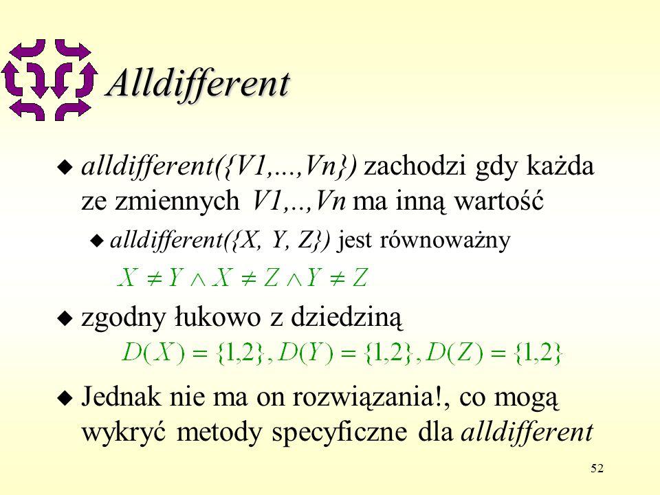 52 Alldifferent u alldifferent({V1,...,Vn}) zachodzi gdy każda ze zmiennych V1,..,Vn ma inną wartość u alldifferent({X, Y, Z}) jest równoważny u zgodny łukowo z dziedziną u Jednak nie ma on rozwiązania!, co mogą wykryć metody specyficzne dla alldifferent