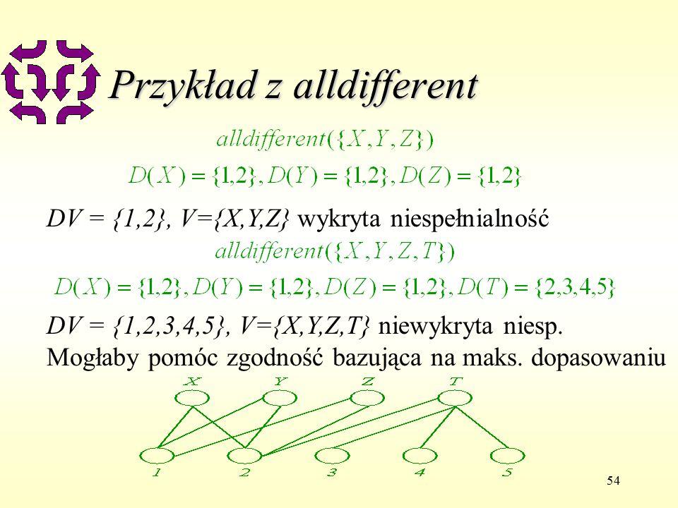 54 Przykład z alldifferent DV = {1,2}, V={X,Y,Z} wykryta niespełnialność DV = {1,2,3,4,5}, V={X,Y,Z,T} niewykryta niesp.