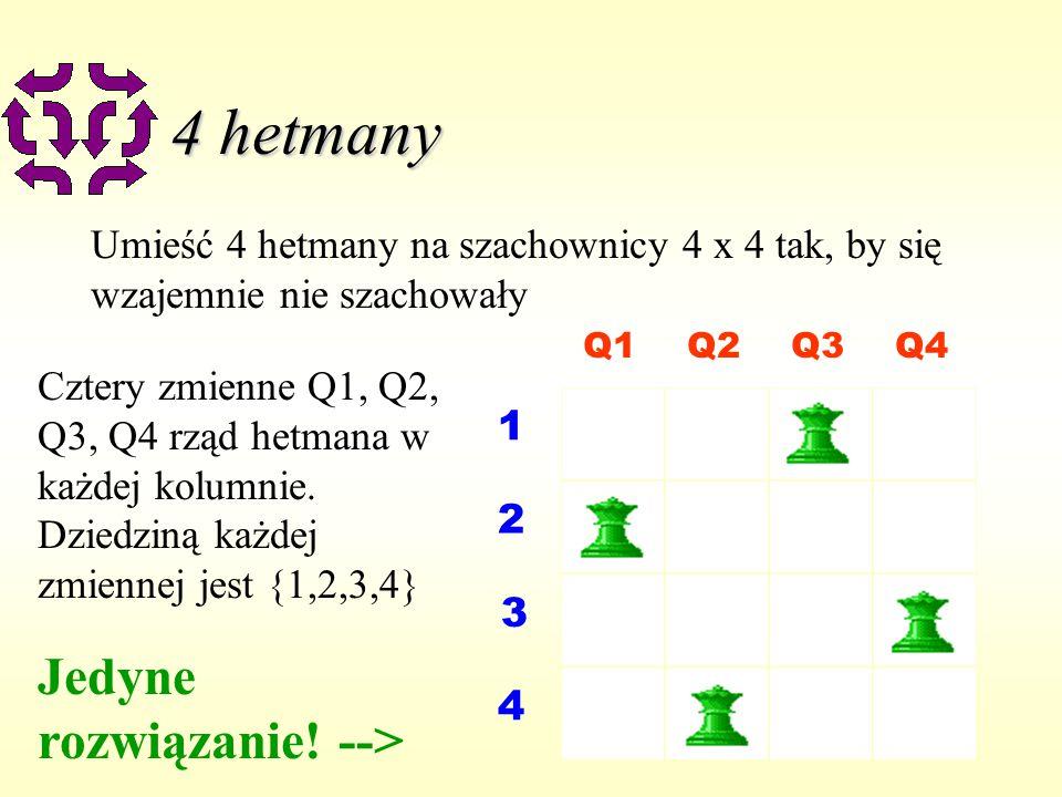 6 4 hetmany Umieść 4 hetmany na szachownicy 4 x 4 tak, by się wzajemnie nie szachowały Q1Q2Q3Q4 1 2 3 4 Cztery zmienne Q1, Q2, Q3, Q4 rząd hetmana w każdej kolumnie.