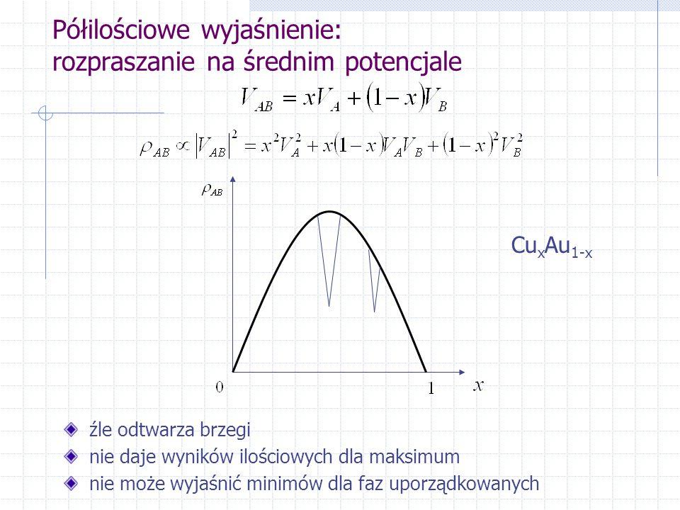 Półilościowe wyjaśnienie: rozpraszanie na średnim potencjale źle odtwarza brzegi nie daje wyników ilościowych dla maksimum nie może wyjaśnić minimów dla faz uporządkowanych Cu x Au 1-x