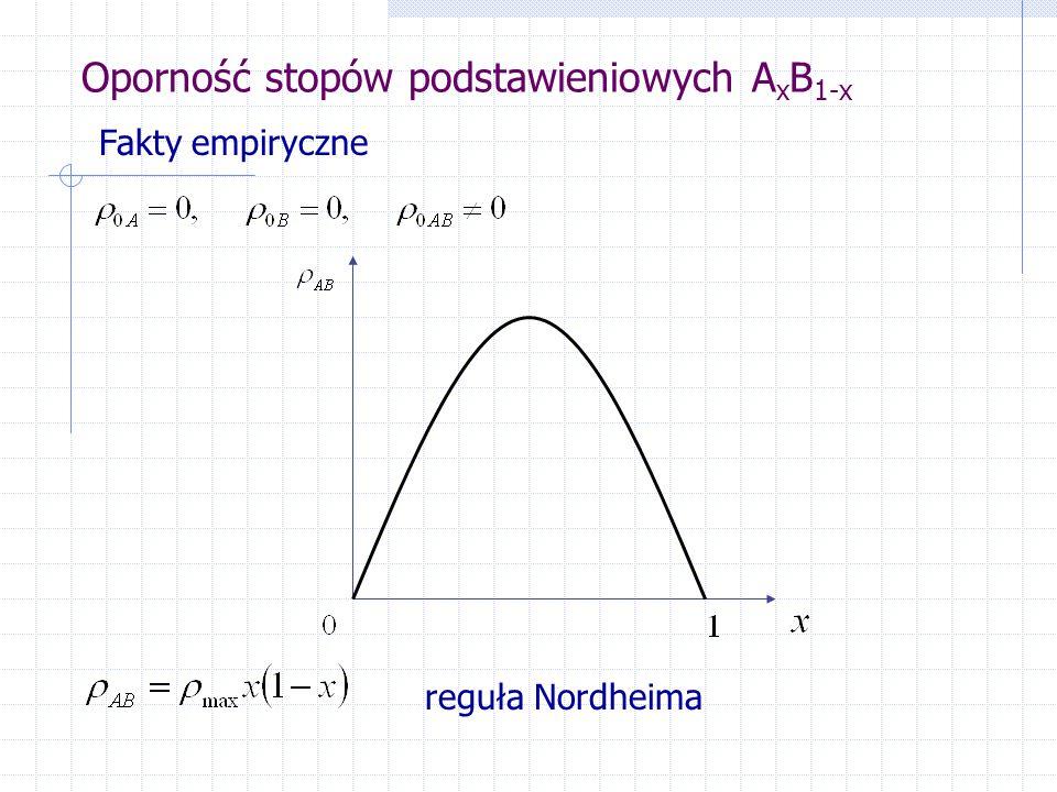 Oporność stopów podstawieniowych A x B 1-x Fakty empiryczne reguła Nordheima