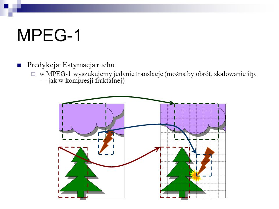 MPEG-1 Predykcja: Estymacja ruchu  w MPEG-1 wyszukujemy jedynie translacje (można by obrót, skalowanie itp. ― jak w kompresji fraktalnej)