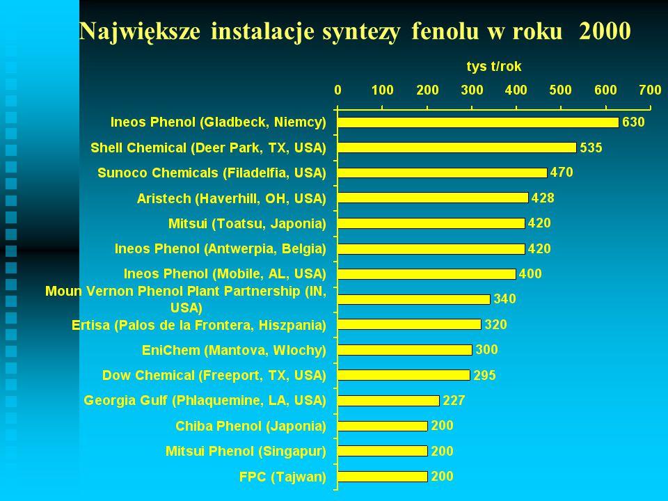 Największe instalacje syntezy fenolu w roku 2000